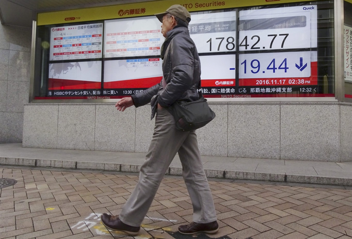 ff8938434 A man walks past an electronic stock board showing Japan's Nikkei 225 index  at a securities firm in Tokyo, Thursday, Nov. 17, 2016. Asian stock markets  were ...