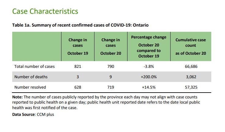 Trick-or-treating not recommended in Ontario hotspots this Halloween: top doctor
