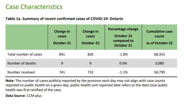 Ontario reports 841 new COVID-19 cases, another hospital outbreak