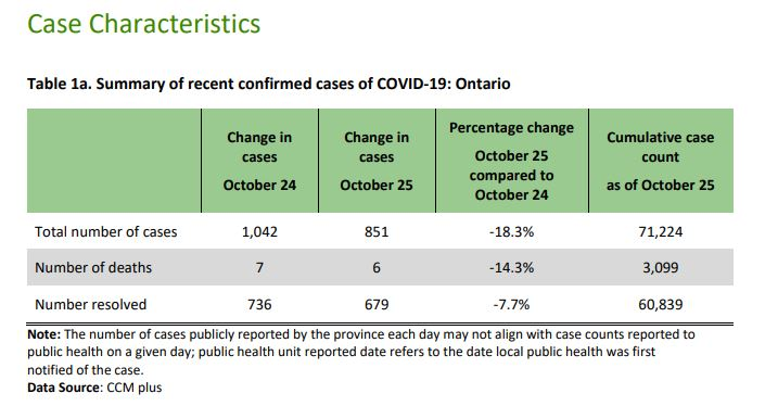 Ontario Reporting Drop In Covid 19 Cases Day After New Record High News 1130