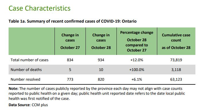 COVID-19 cases jump by 16 in Middlesex