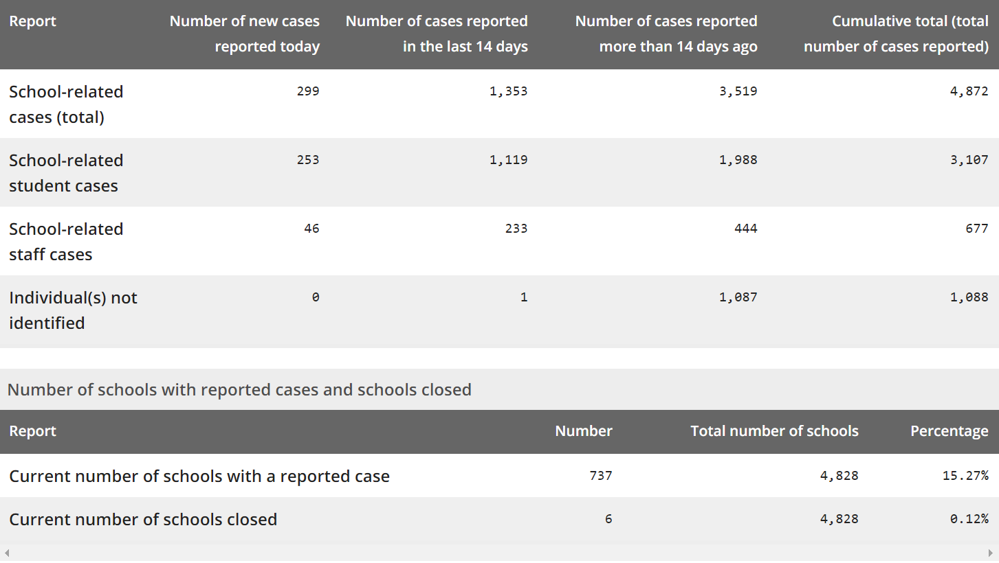 Province Confirms 1746 New Cases of COVID-19 This Morning